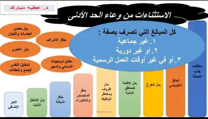 الحد الأدني للأجور للمعلمين (5)
