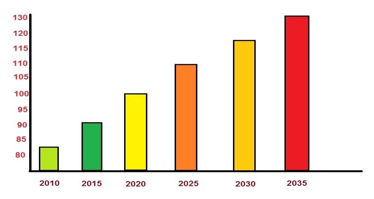 التنبؤ بتعداد السكان المستقبلي