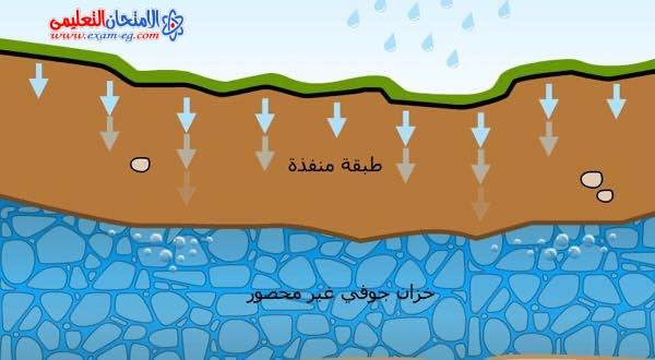 المياه الجنوفية 2