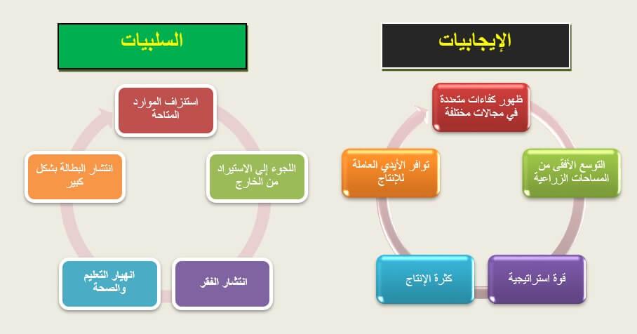 تصميم مخطط لتوضيح الآثار الإيجابية والسلبية للزيادة السكانية 2