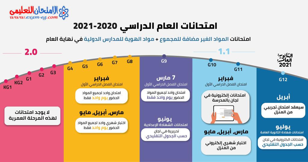 خريطة امتحانات الفصل الدراسي الأول لجميع المراحل